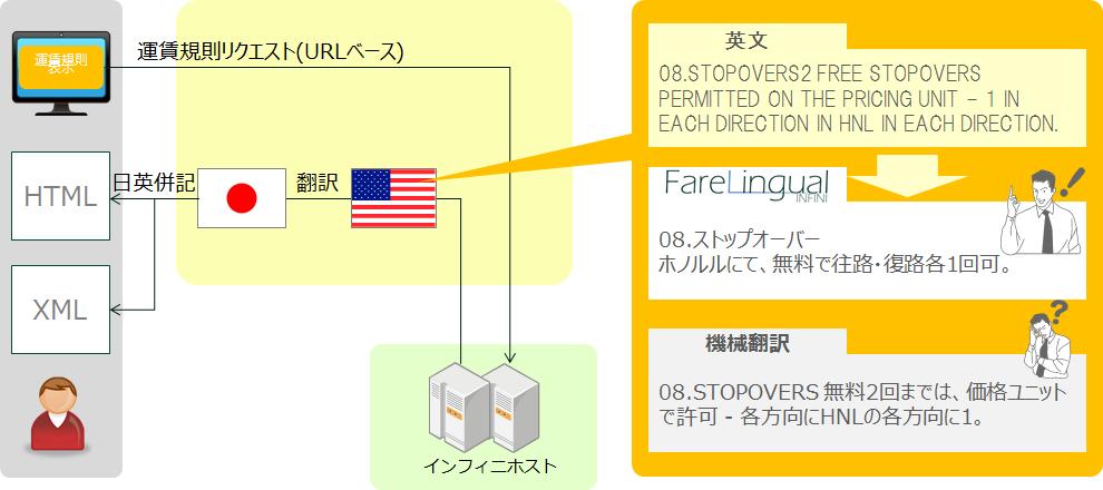 日本語運賃規則自動翻訳ツール(特許第6165671号)