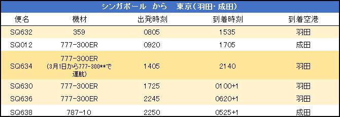 東京(羽田・成田) ⇔ シンガポール スケジュール